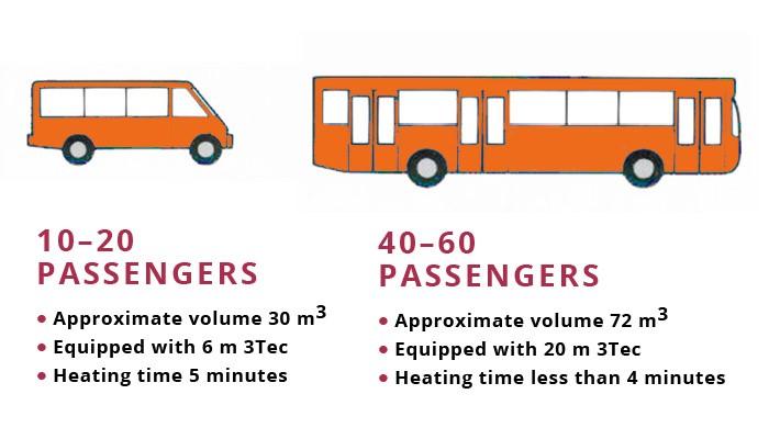 Bus comparison 3Tec